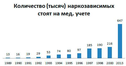 Статистика о наркотиках, данные до 2013 год.